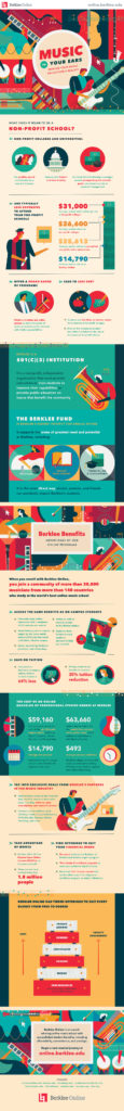 berklee-online-music-education-a-reality