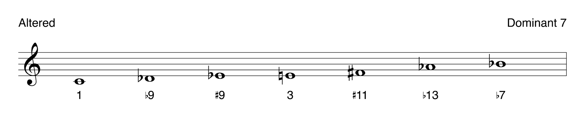 The altered scale