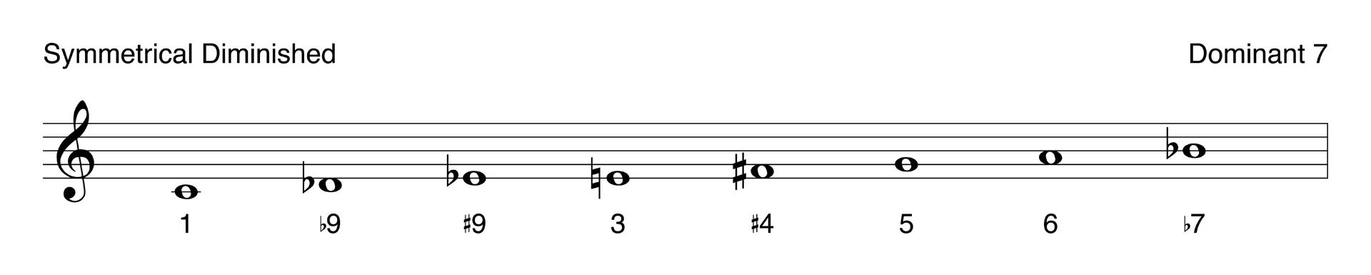 The symmetrical diminished scale as it relates to jazz improvisation.
