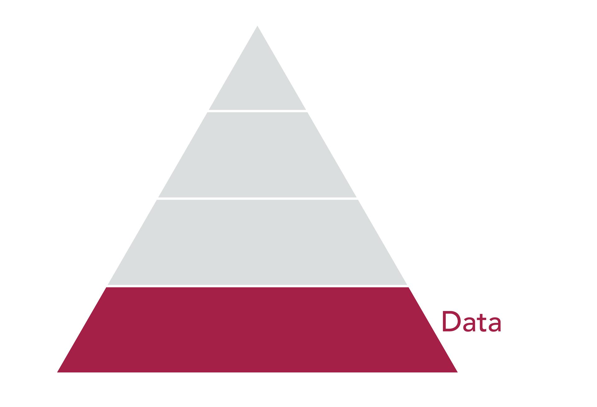 Data Pyramid, data layer.